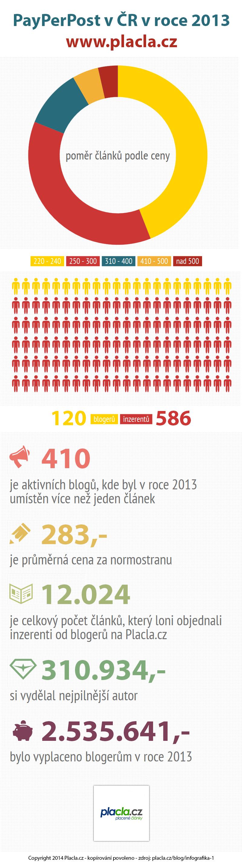 infografika placla.cz